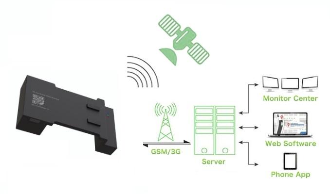3G kontajnerovy gps lokator