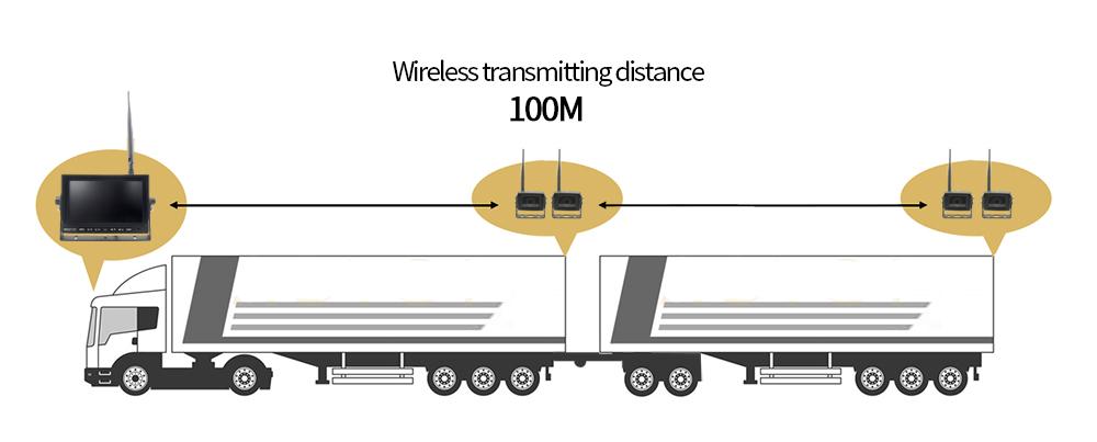 wifi cúvací set verzia pre kamion s dvoma vlečkami